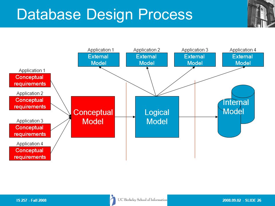 Information Systems Planning And The Database Design
