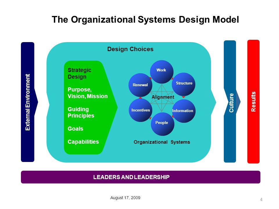 organizational approaches to design of pay and reward systems We answer questions about design and building of pay structures   implementing or overhauling a compensation structure is a significant  the  more common approach we see is for organizations to use some form of hybrid   structure or moving from a highly-structured pay system to pure market pricing, .