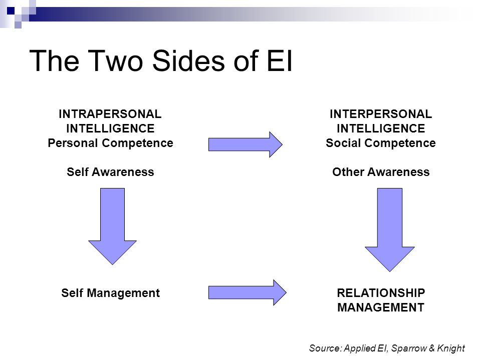 ei and relationship management