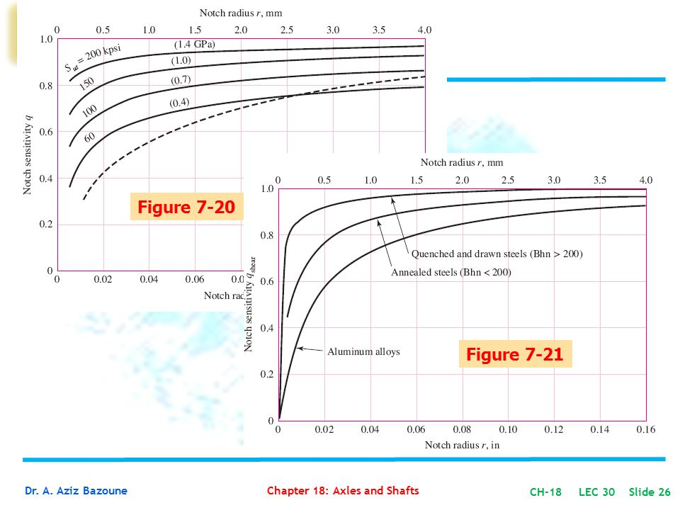 Figure 7-20 Figure 7-21 CH-18 LEC 30 Slide 26