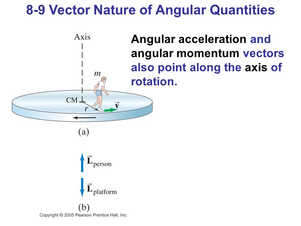 8-9 Vector Nature of Angular Quantities