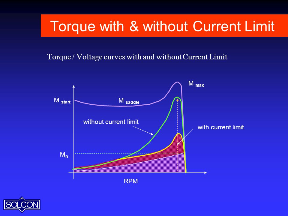 Torque with & without Current Limit
