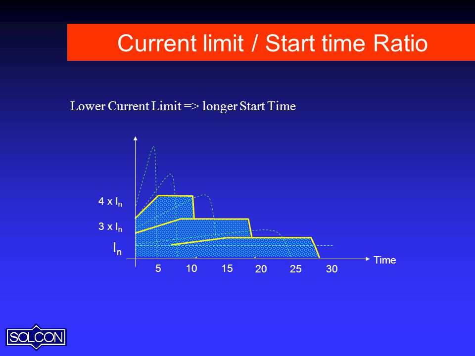 Current limit / Start time Ratio