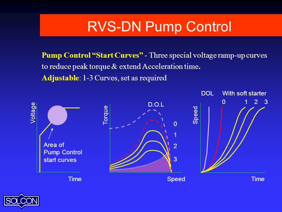 RVS-DN Pump Control Pump Control Start Curves - Three special voltage ramp-up curves. to reduce peak torque & extend Acceleration time.