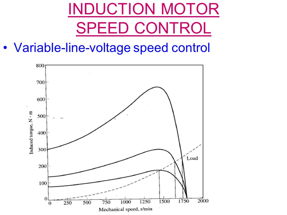 Induction motors ppt download for Speed control of induction motor