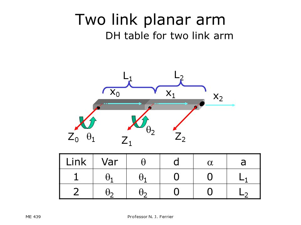 Two link planar arm DH table for two link arm L1 L2 x0 x1 x2 2 Z0 1