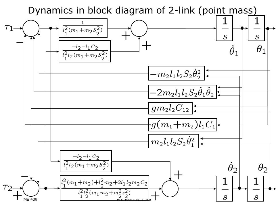 Dynamics in block diagram of 2-link (point mass)