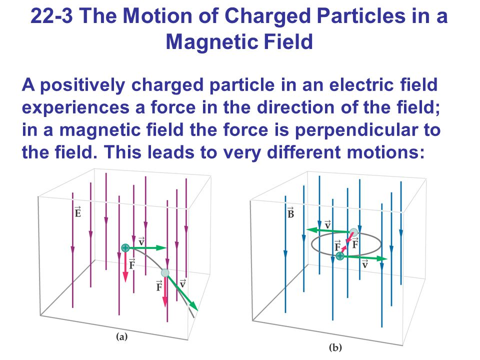 light and positively charged particle They are attracted to a positively charged anode  as electrons get towards the  speed of light, they start to turn their energy into mass (this may sound strange,.