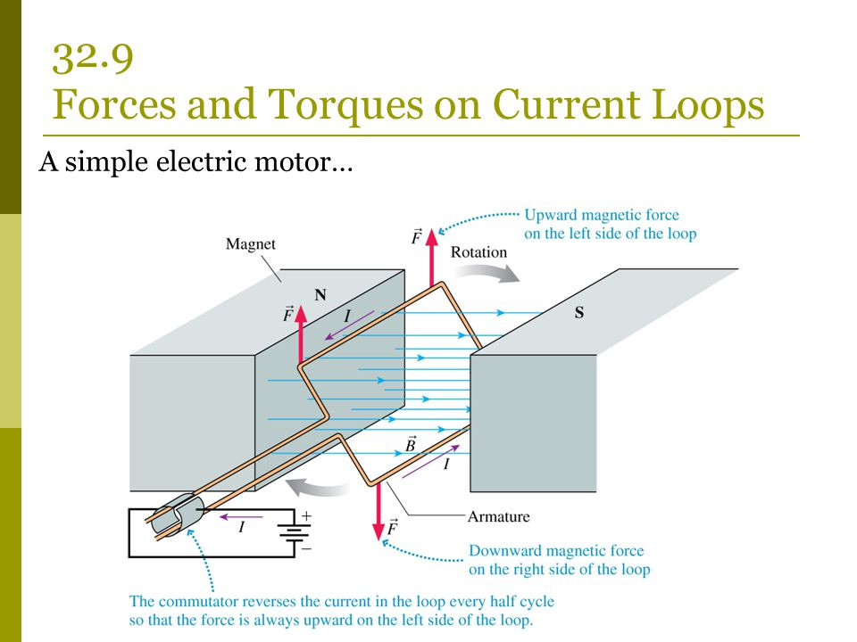32.9 Forces and Torques on Current Loops