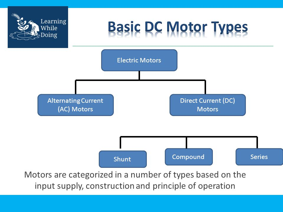 Ac electric motor basics gallery diagram writing sample for Types of dc motor