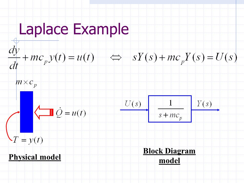 Laplace Example Block Diagram model Physical model