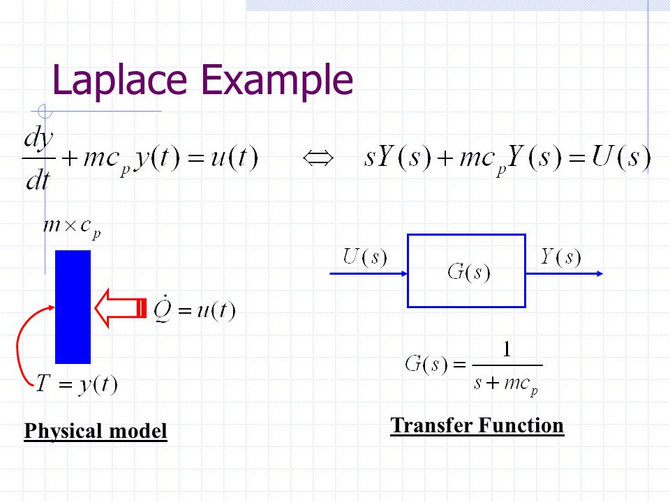 Laplace Example Transfer Function Physical model