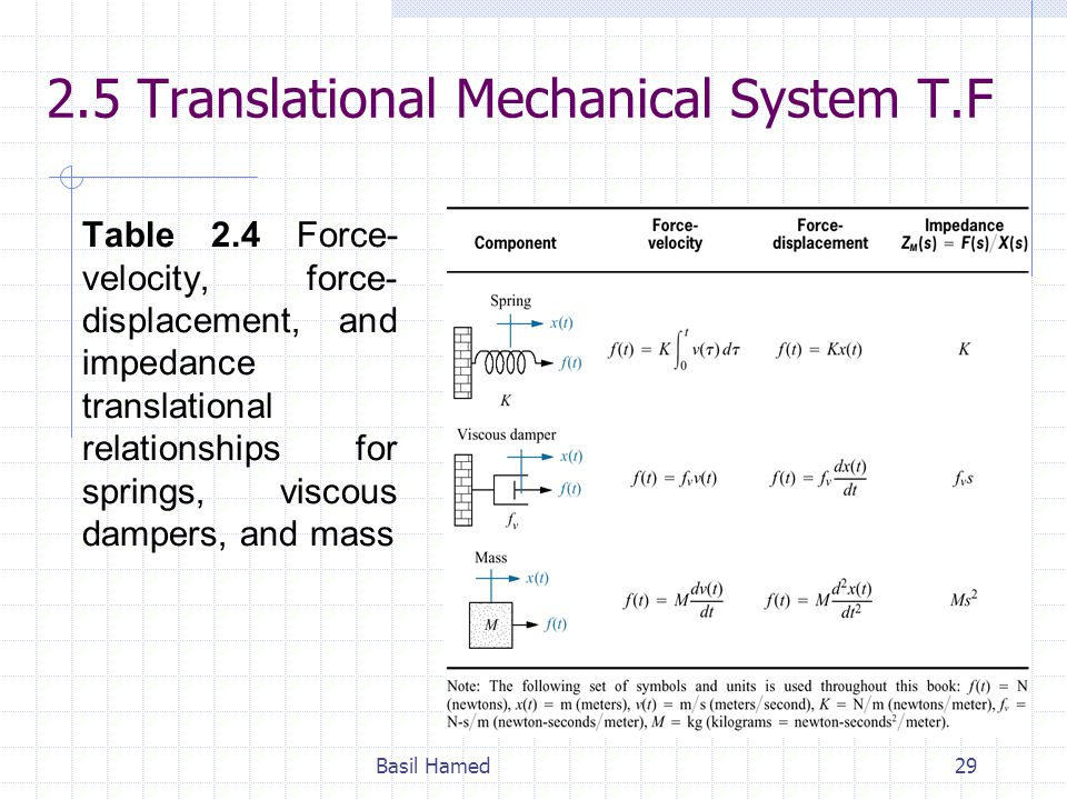 2.5 Translational Mechanical System T.F