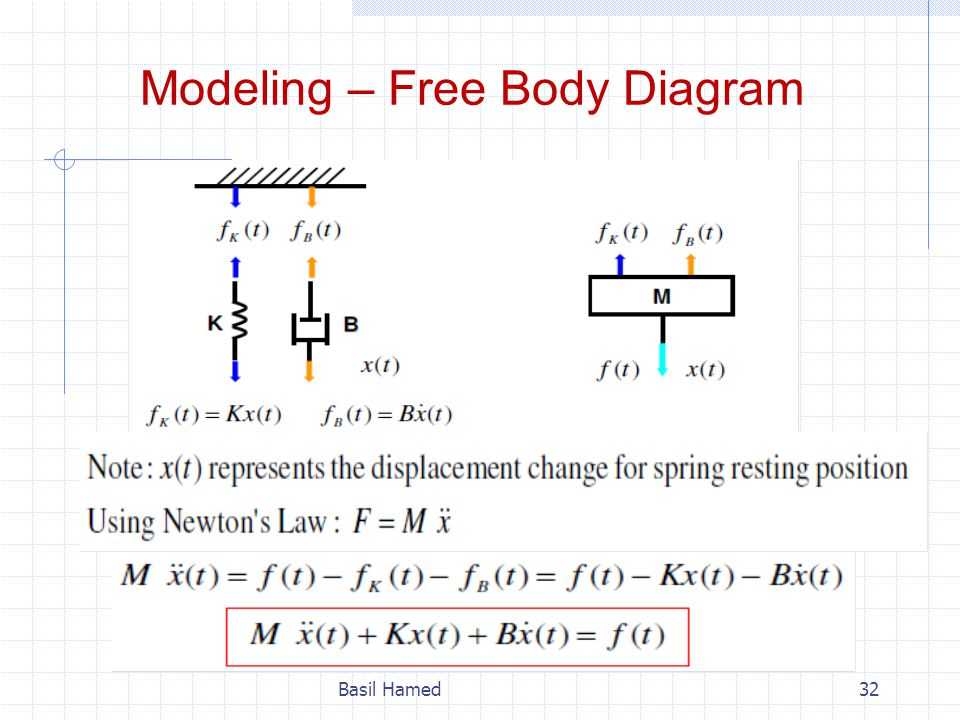 Modeling – Free Body Diagram