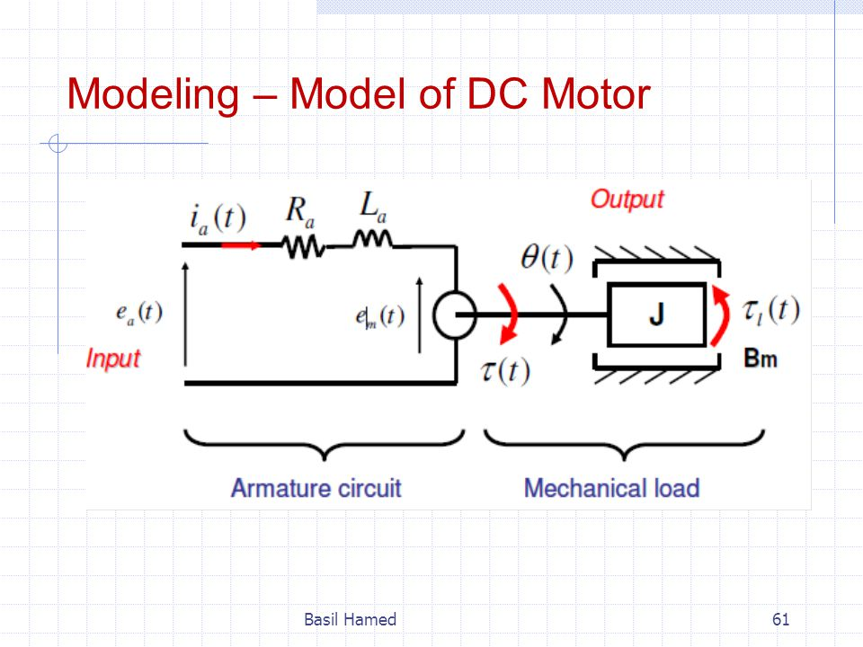Modeling – Model of DC Motor