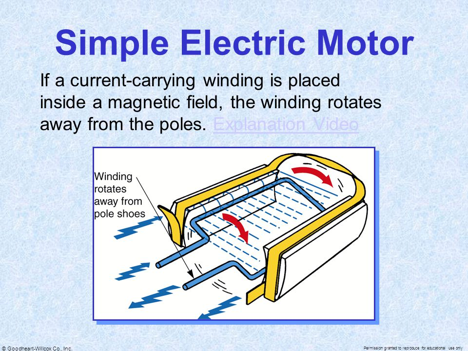 Simple Electric Motor If a current-carrying winding is placed inside a magnetic field, the winding rotates away from the poles.