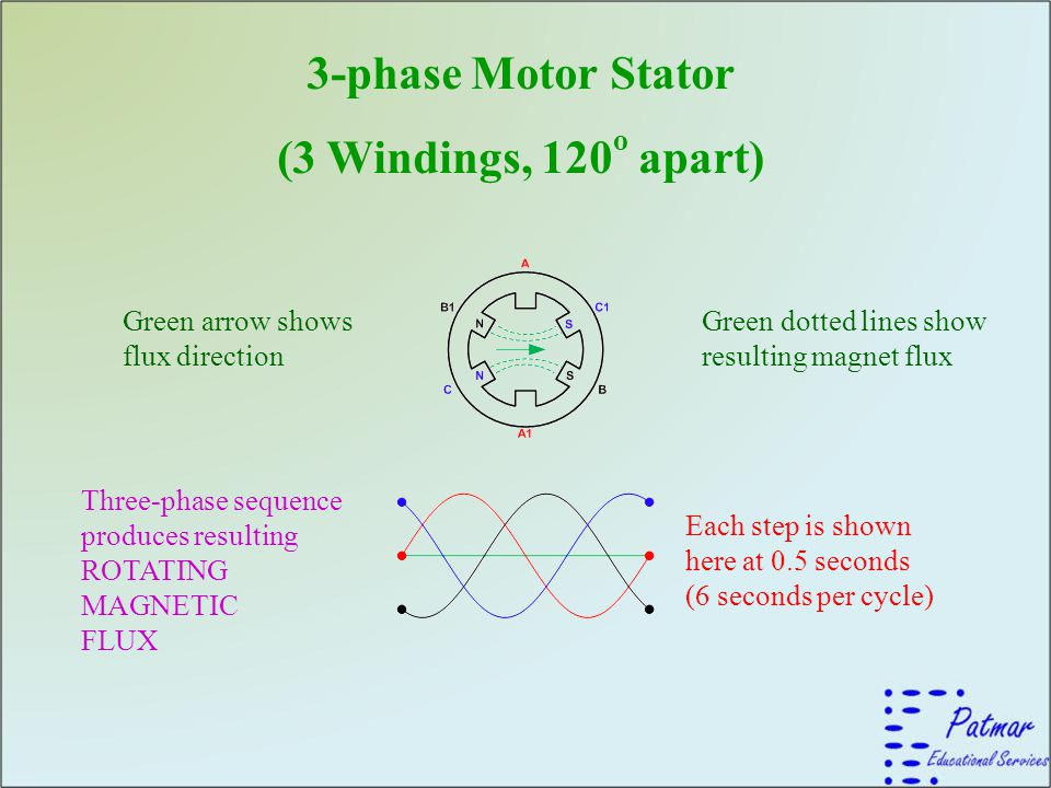 Rotating Magnetic Field Ppt Video Online Download