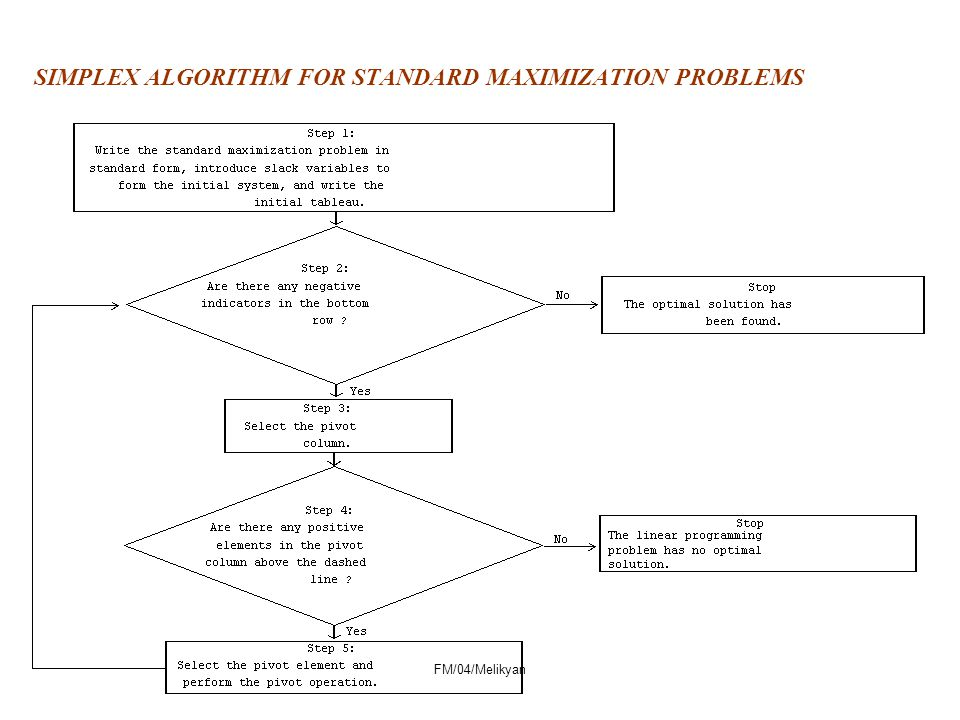 SIMPLEX ALGORITHM FOR STANDARD MAXIMIZATION PROBLEMS