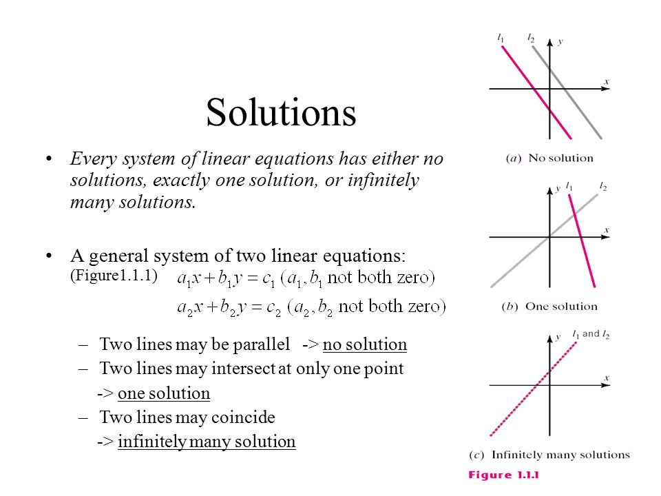 Solutions Every system of linear equations has either no solutions, exactly one solution, or infinitely many solutions.