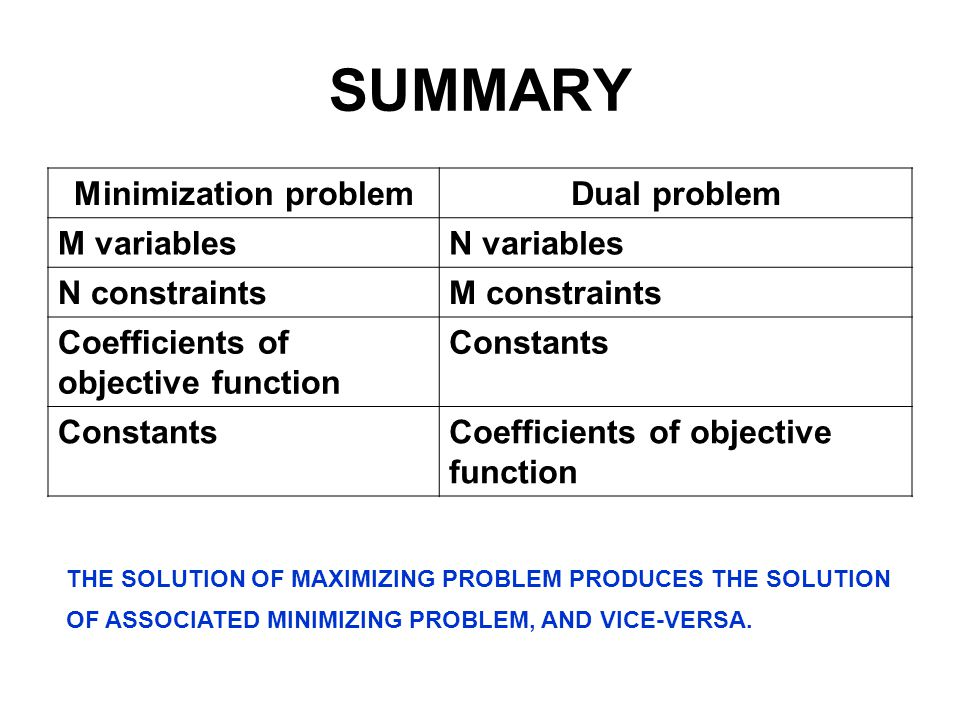 SUMMARY Minimization problem Dual problem M variables N variables