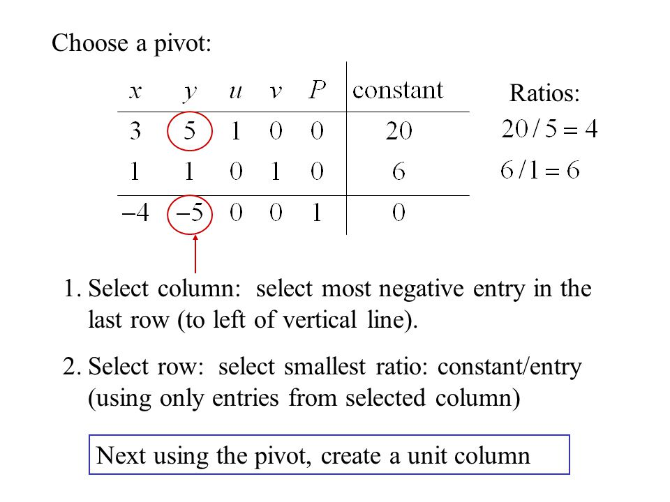 Choose a pivot: Ratios: Select column: select most negative entry in the last row (to left of vertical line).