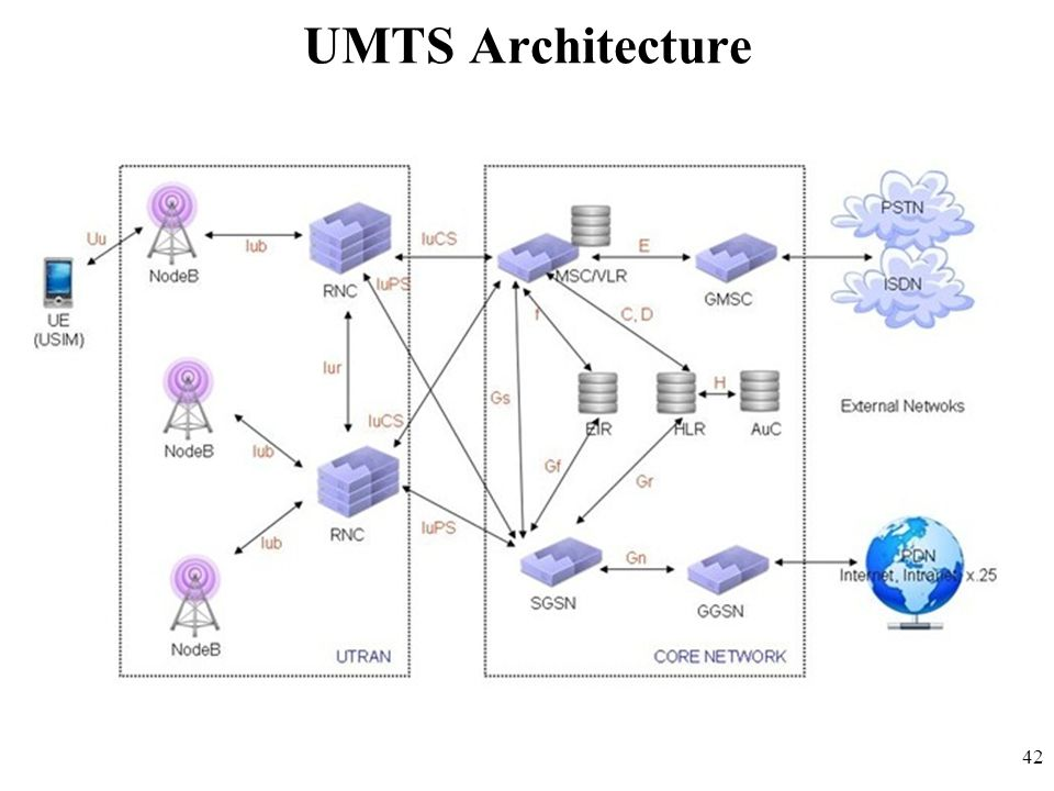 Gprs Edge Umts Lte And Ppt Download