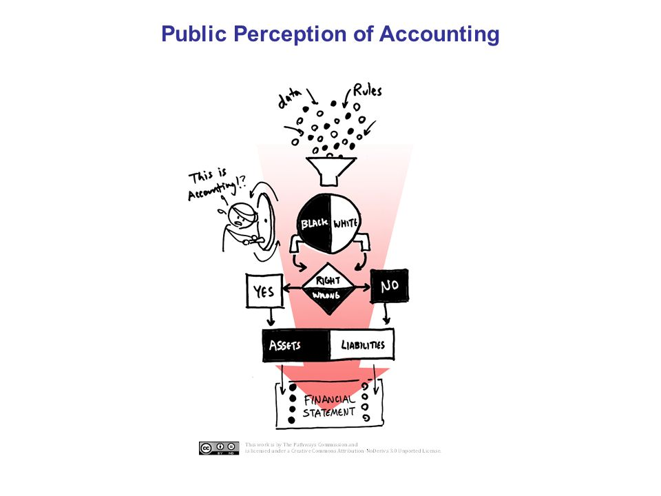 an introduction to the public perception of cpas Thomas manisero (partner-white plains) co-authored 'plain paper' financial statements made not so plain: an overview of ssars 21.