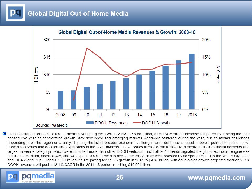 Global Digital Out-of-Home Media