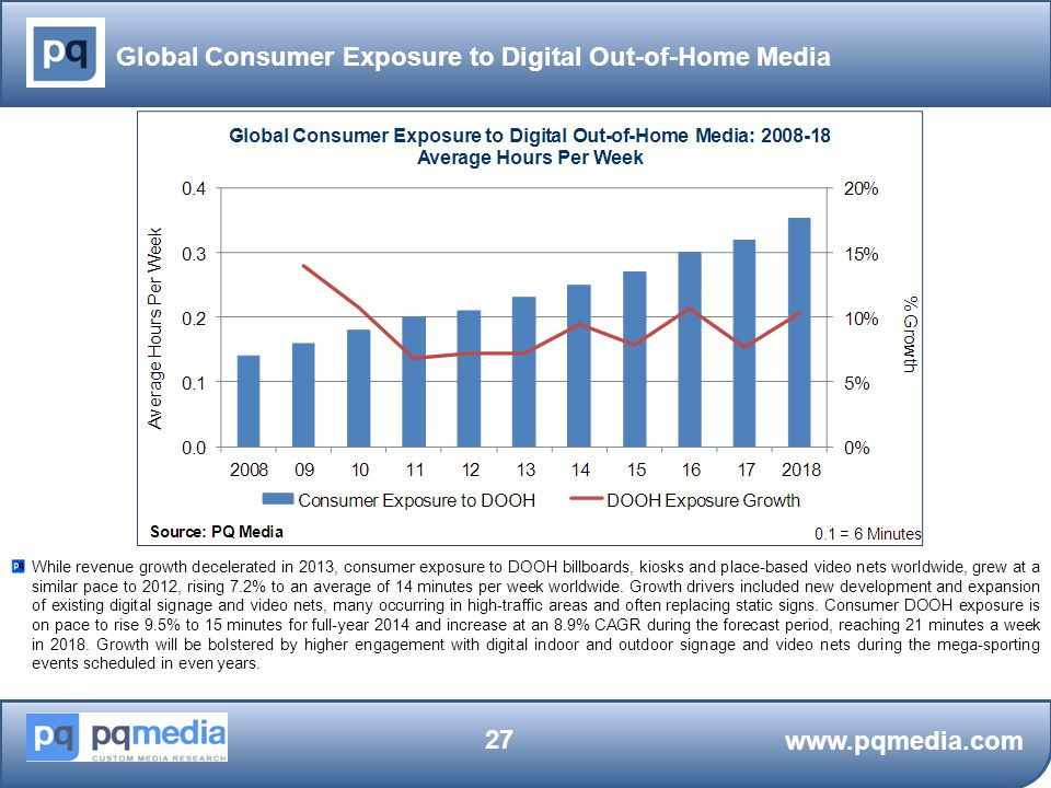 Global Consumer Exposure to Digital Out-of-Home Media