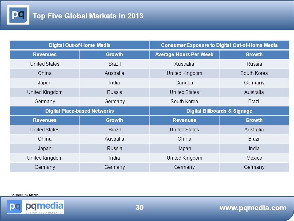 Top Five Global Markets in 2013