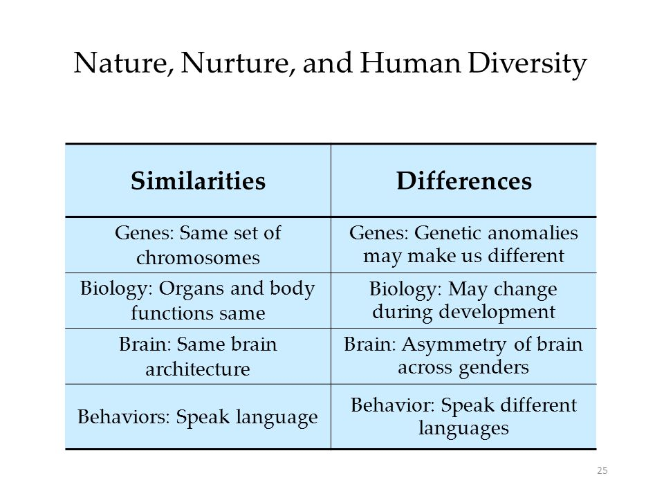 Similarities and differences nature vs nurture