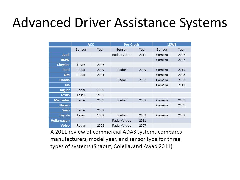 Towards Autonomous Vehicles Ppt Video Online Download