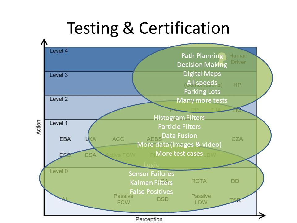 transition from manual testing to automation