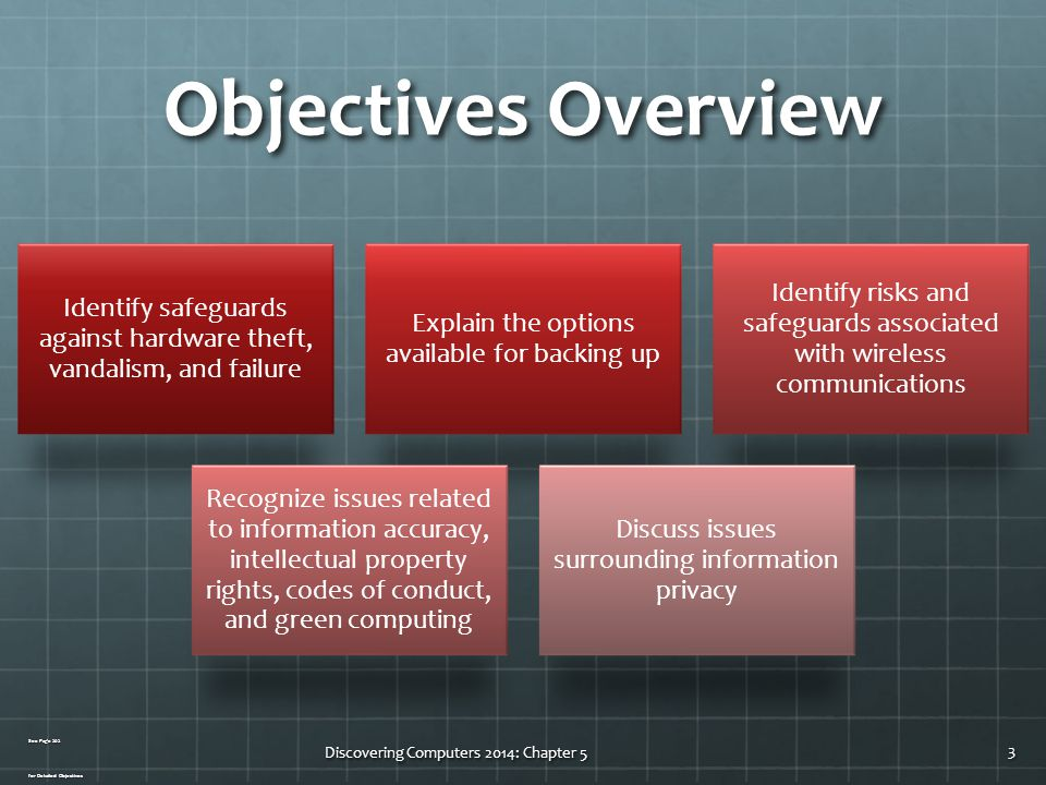 Objectives Overview Identify safeguards against hardware theft, vandalism, and failure. Explain the options available for backing up.