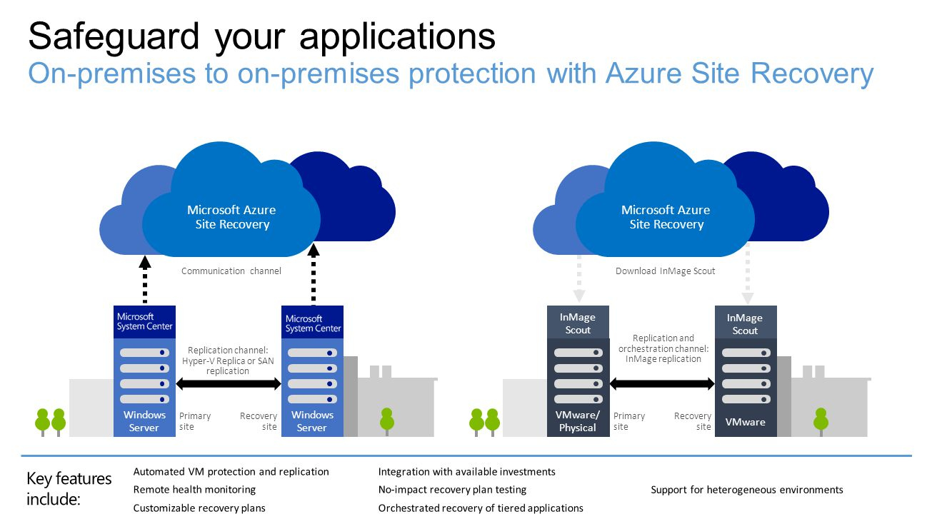 4/16/2017 Safeguard your applications On-premises to on-premises protection with Azure Site Recovery.