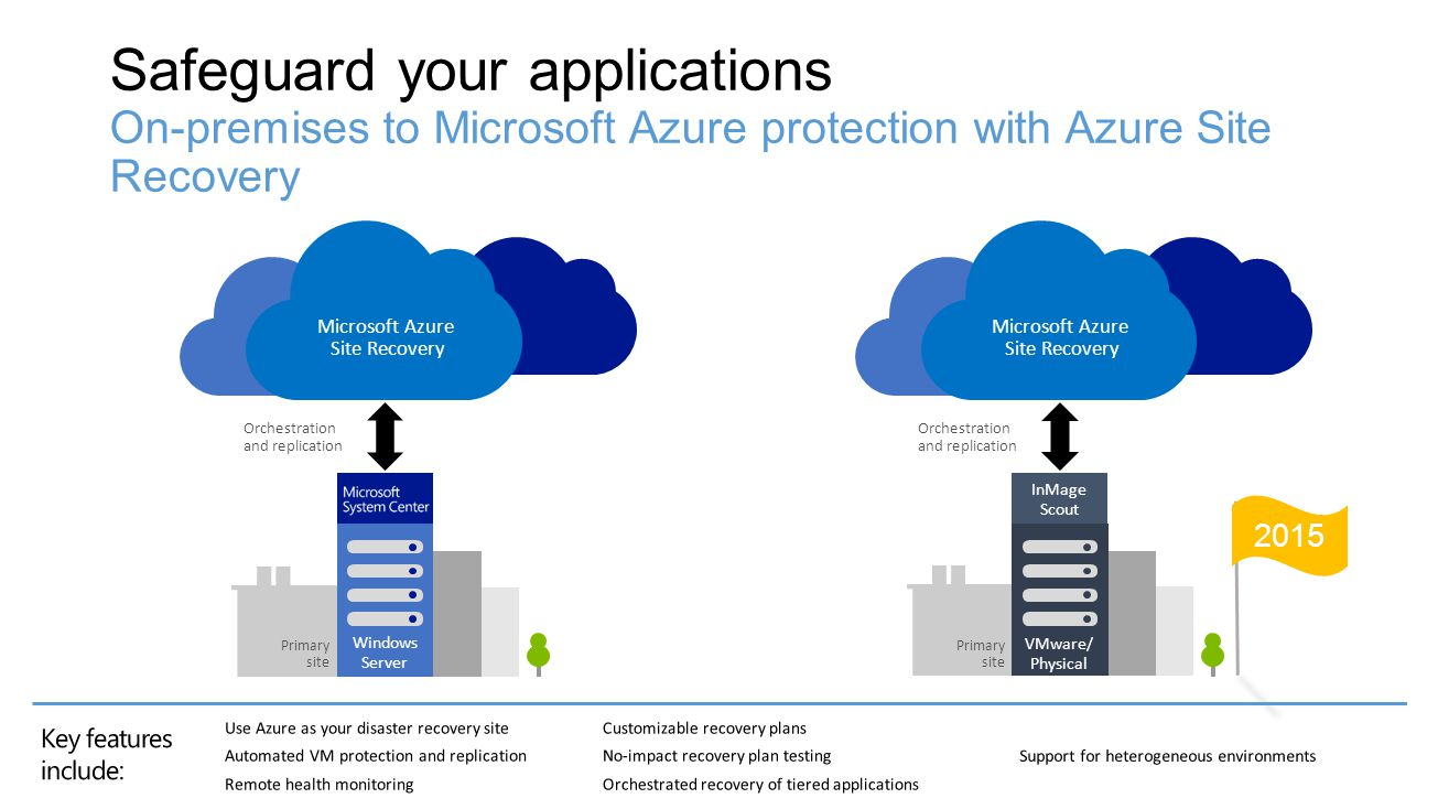 4/16/2017 Safeguard your applications On-premises to Microsoft Azure protection with Azure Site Recovery.