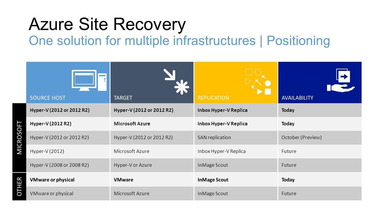 4/16/2017 Azure Site Recovery One solution for multiple infrastructures | Positioning. SOURCE HOST.