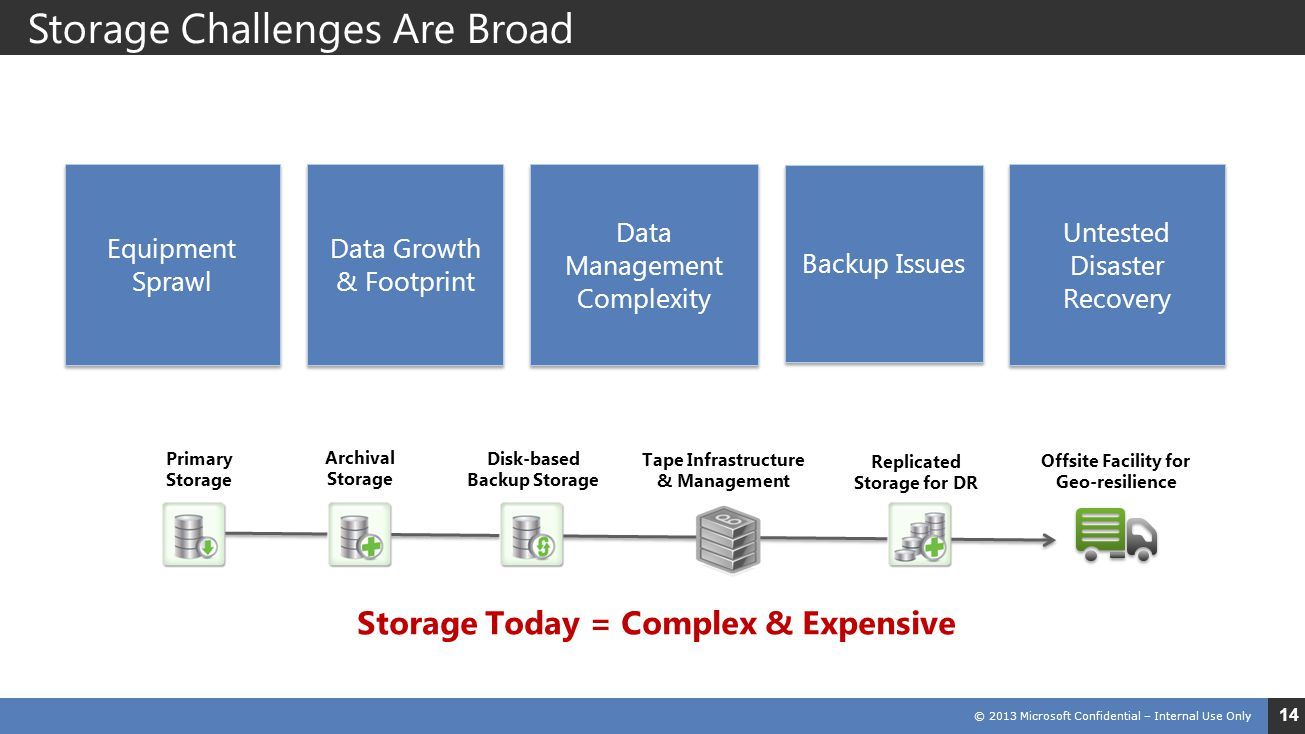 Storage Challenges Are Broad