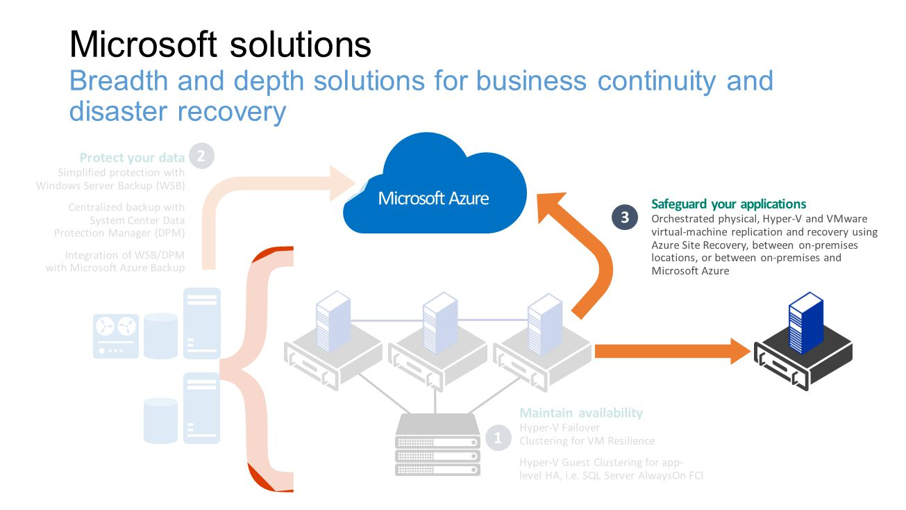 4/16/2017 Microsoft solutions Breadth and depth solutions for business continuity and disaster recovery.