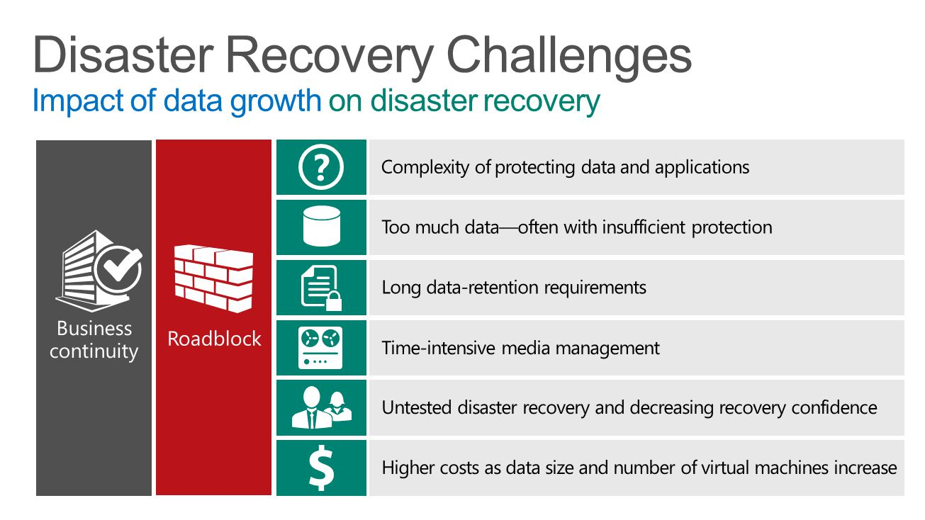 4/16/2017 Disaster Recovery Challenges Impact of data growth on disaster recovery. Business continuity.