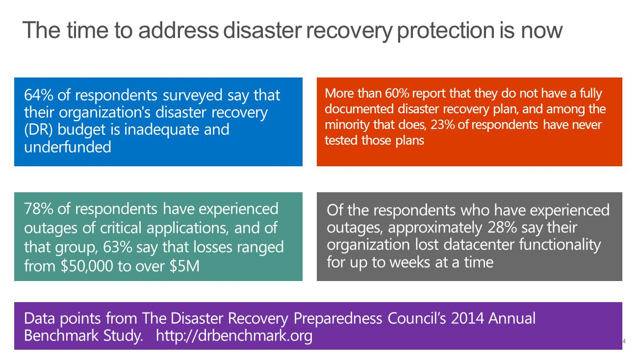 The time to address disaster recovery protection is now