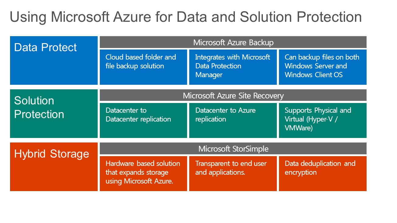 Using Microsoft Azure for Data and Solution Protection