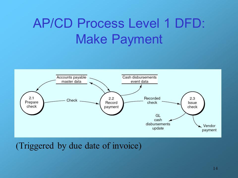 The accounts payable cash disbursement ap cd process for Make dfd online