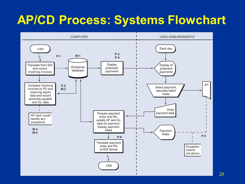 accounts payable system flowchart Business process flowchart accounts receivableaccounts receivable the accounts payable process will allow agencies to create a through the magic system.