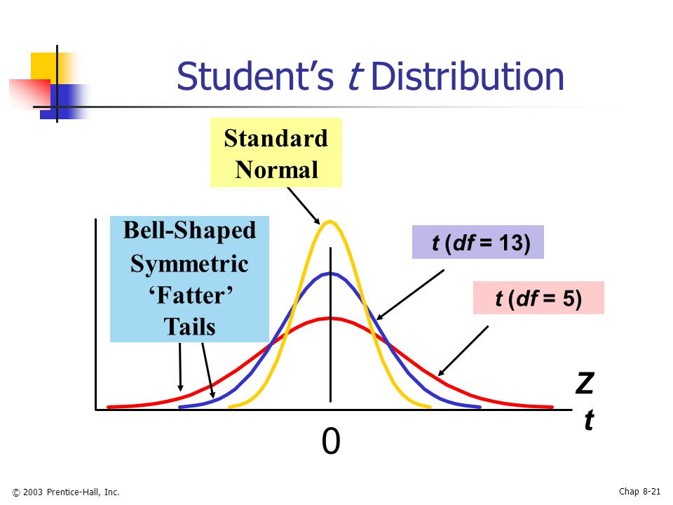 Confidence interval estimation ppt video online download for Z table 99 confidence