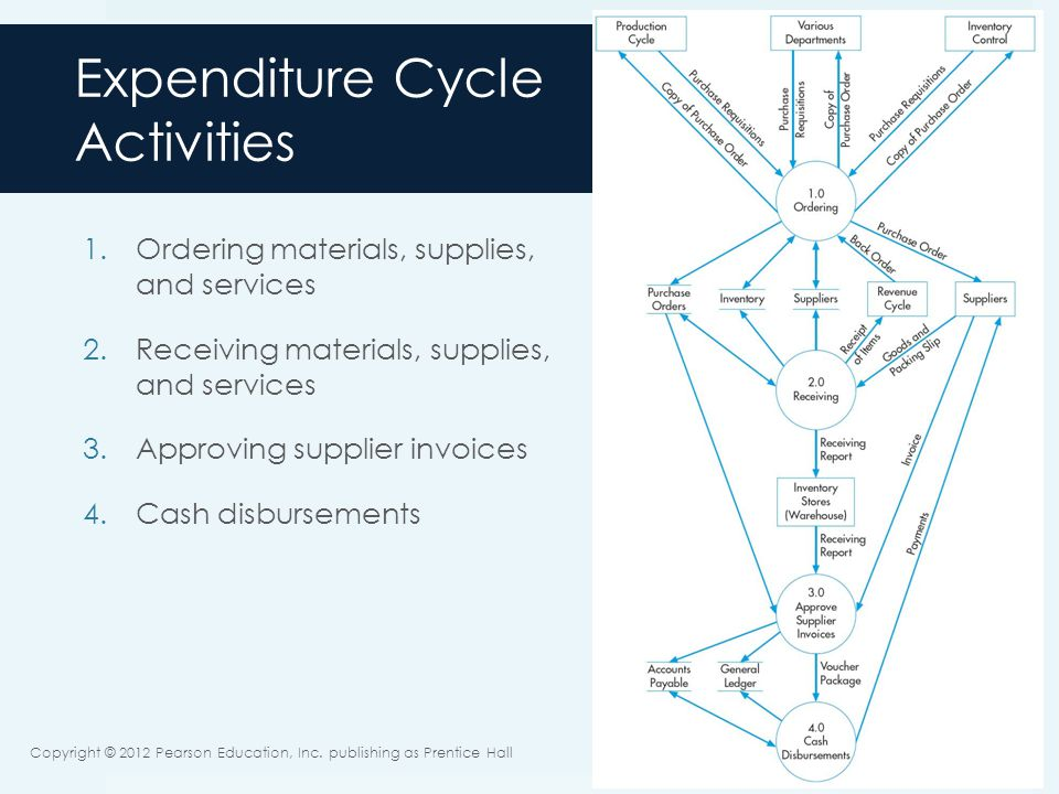 Expenditure cycle essay academic service jxessaymtbetchenpagefo expenditure cycle what the fm has to know to manage the components of the expenditure cycle ccuart Gallery