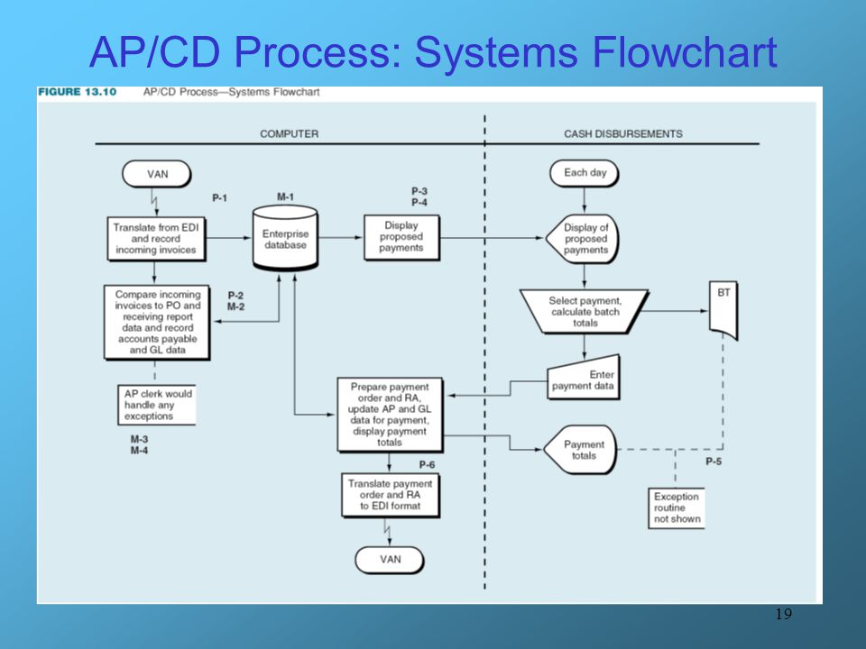accounts payable process flow chart