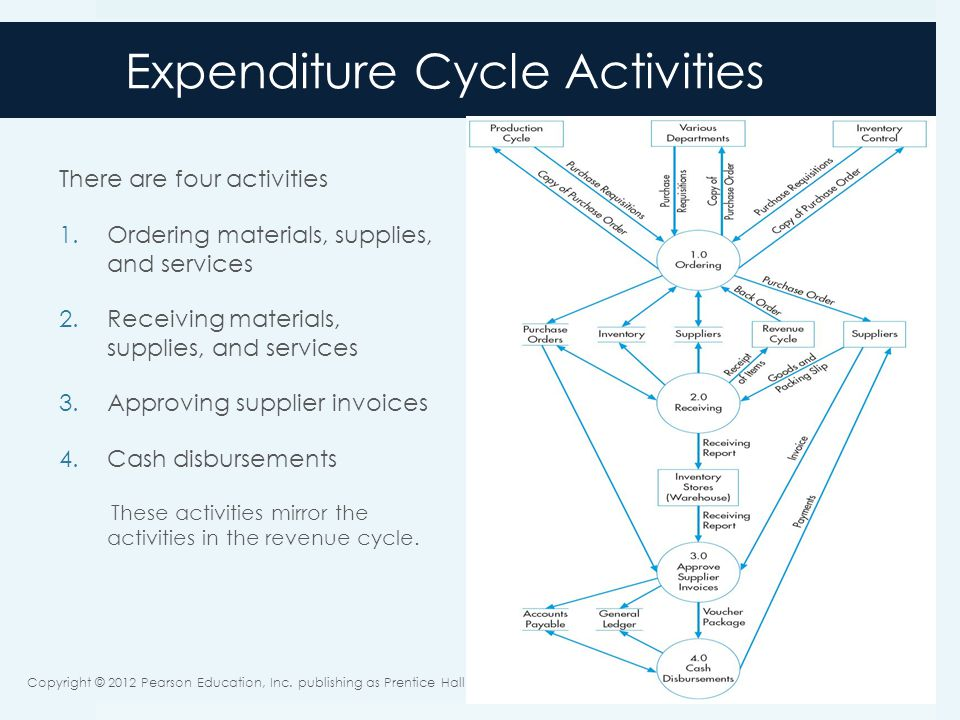 expenditure cycle purchasing process notes The purchasing cycle  vat reclaims are available for expenditure on commercial research grants and for  these are detailed in the finance division's.