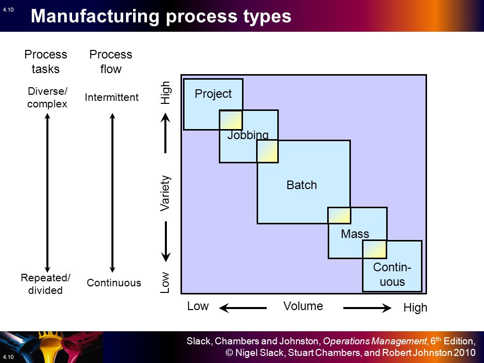 Manufacturing process types