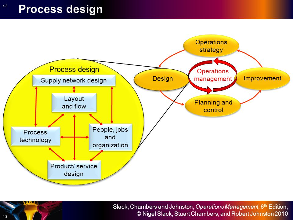 Process design Process design Operations strategy